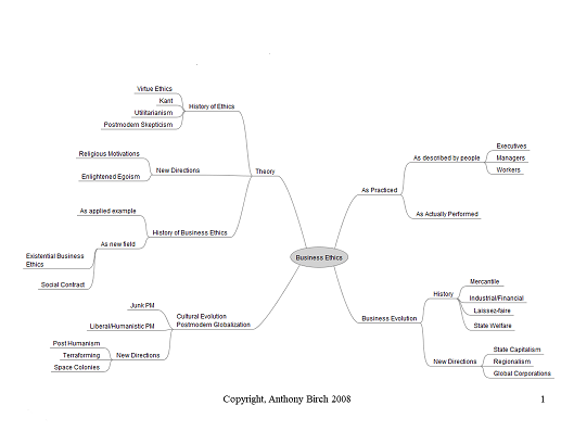 Business Ethics Mind Map